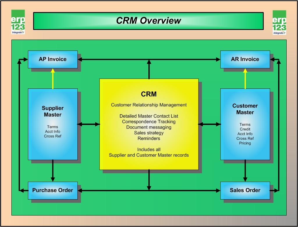 An Overview Of Crm In Erp123 Erp123 A Better Approach