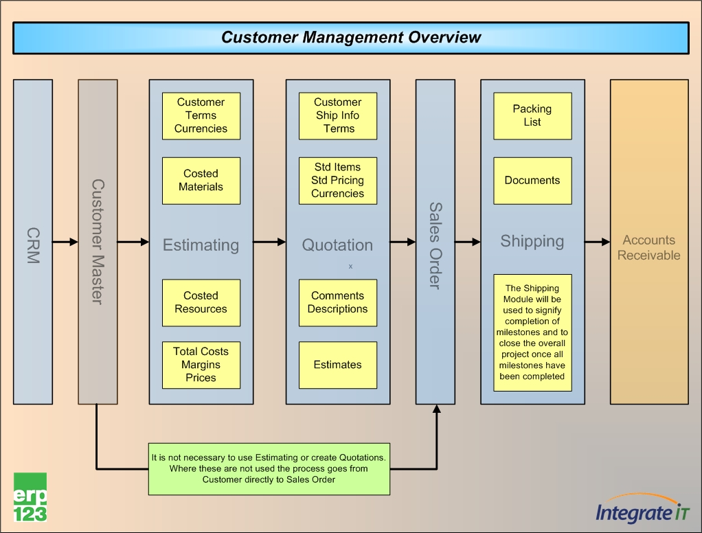 Crm Flowchart On Customer Management In Erp123 Erp123