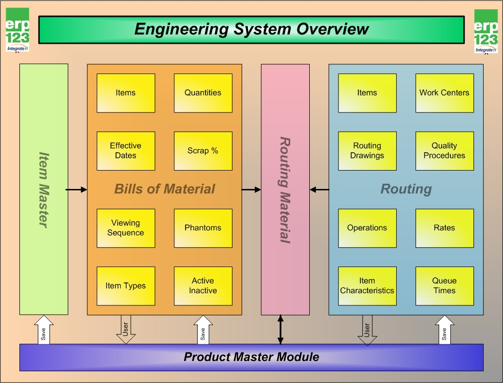 Engineering System Overview Erp123 A Better Approach