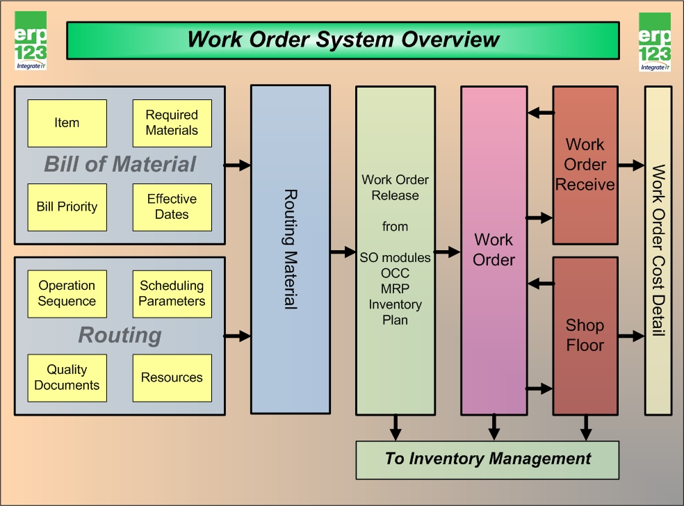 Work Order System Overview Erp123 A Better Approach To Erp