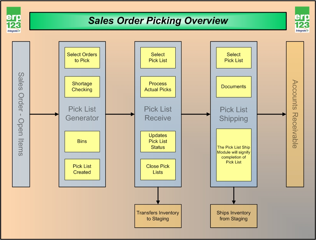 Pickingmanagementoverview on Process Data Flow Diagram