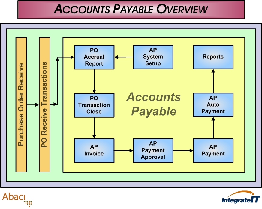 Accountspayableoverview Erp123 A Better Approach To Erp