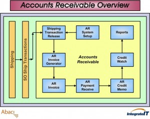 This is the flow of information in the accounts receiveable area in an ERP system.