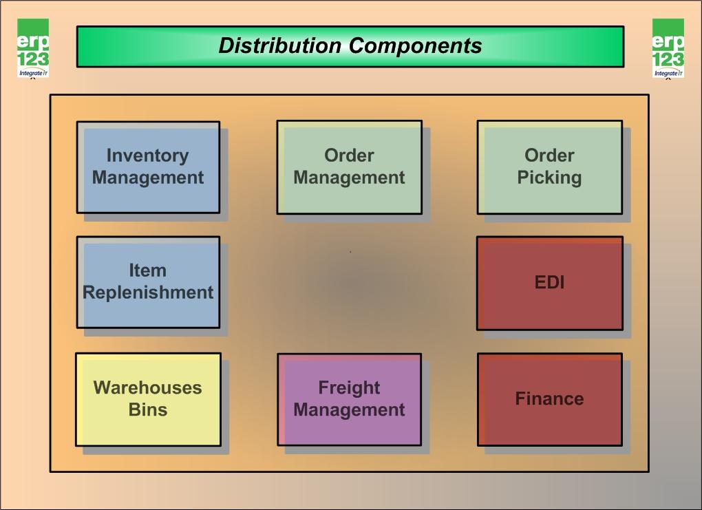 ERP flow charts | ERP123 - A Better Approach to ERP