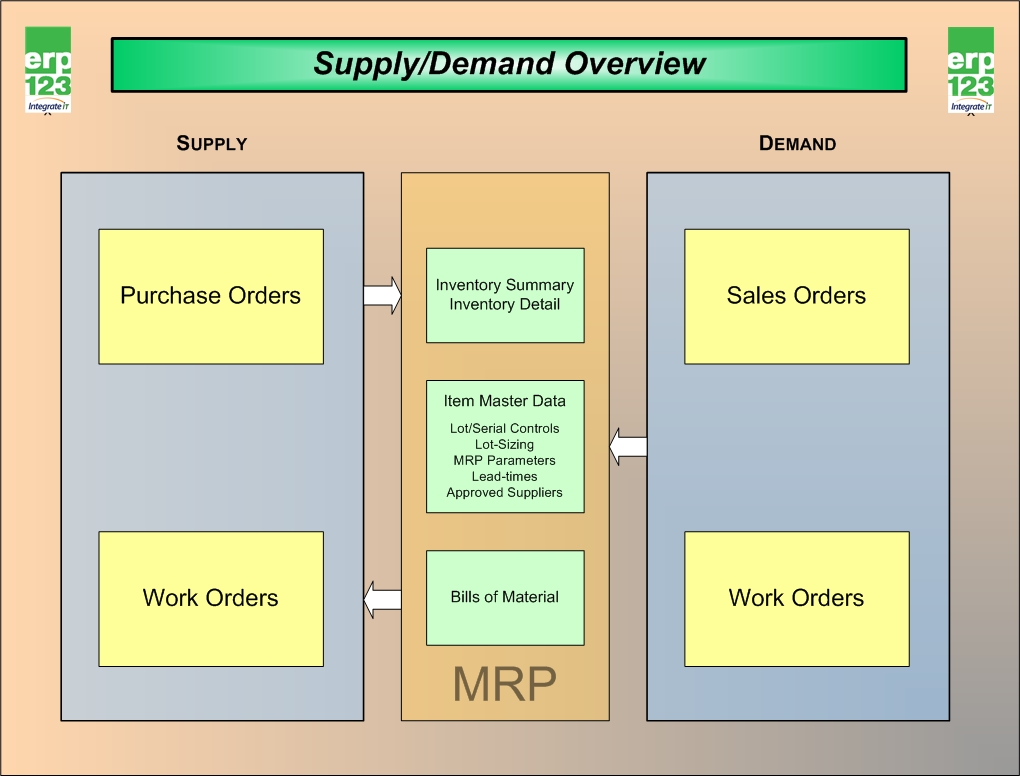 Erp Flow Charts Erp123 A Better Approach To Erp