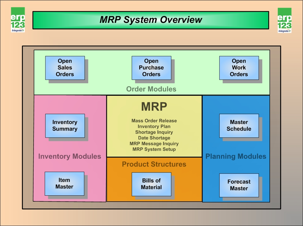 Erp Flow Charts