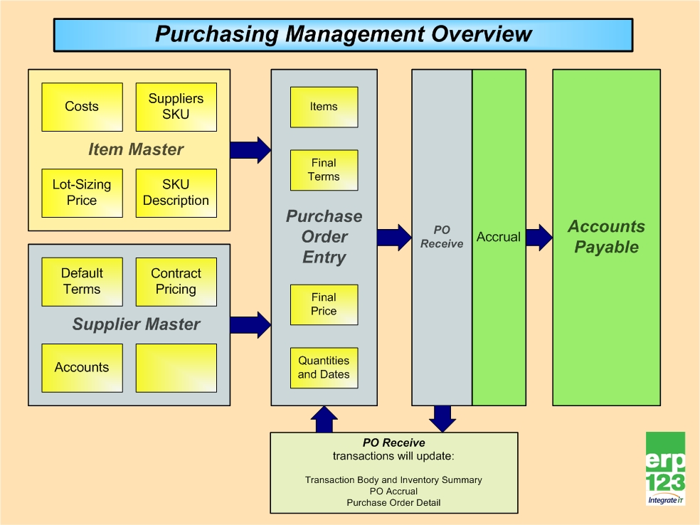 purchasing management The kraljic portfolio purchasing model was created by peter kraljic and it first appeared in the harvard business review  purchasing must become supply management.